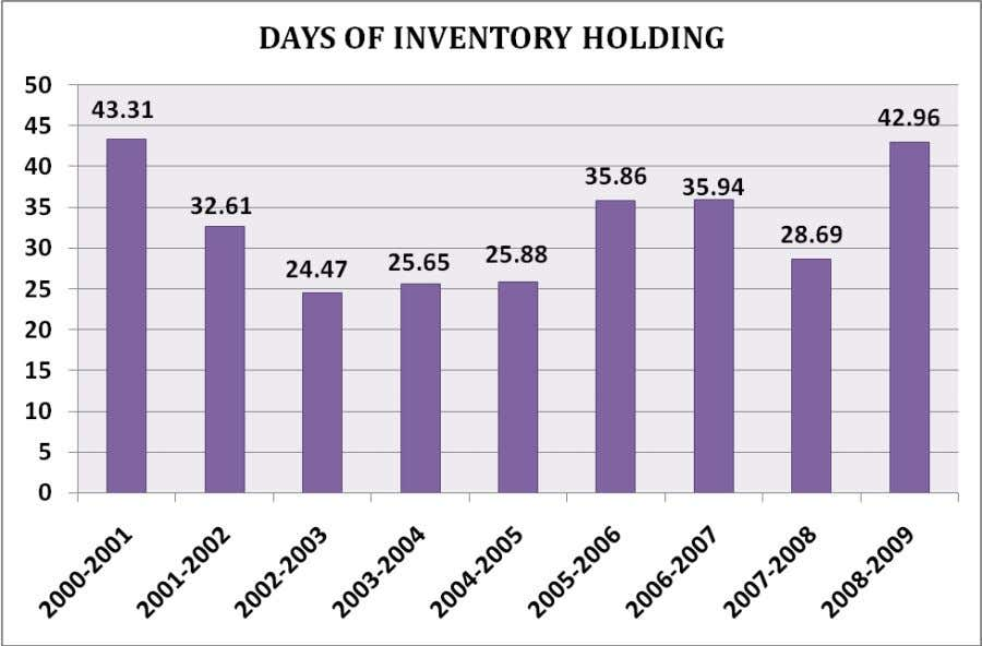 Observation The number of days of inventory holding has been fluctuating since inception it gradually