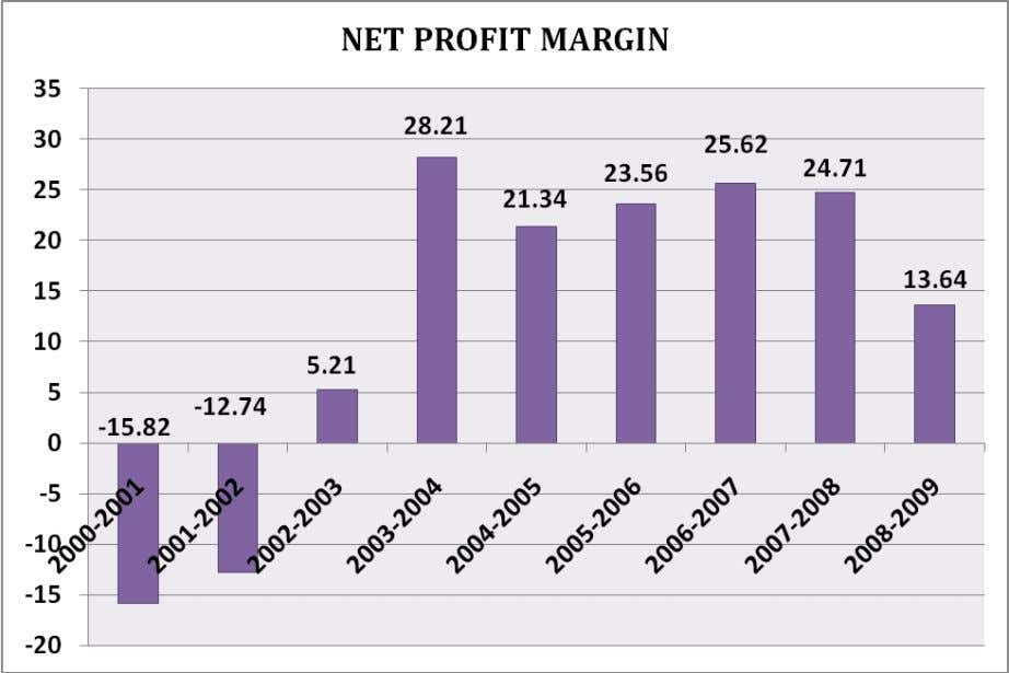 Observation The net profit margin rose considerably from 15.82% in the year 2000-01 to 25.62%