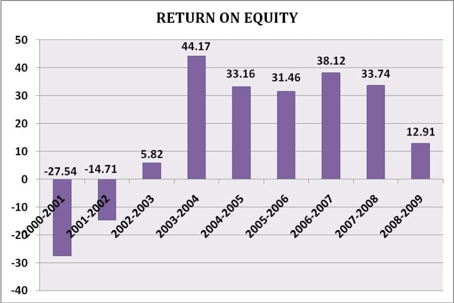Observation HV Transmission Limited has done well in terms of return on equity which shows