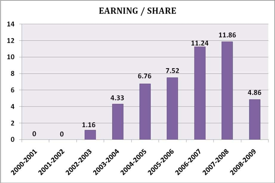 Observation The earning per share has gone up considerably which is a very good news