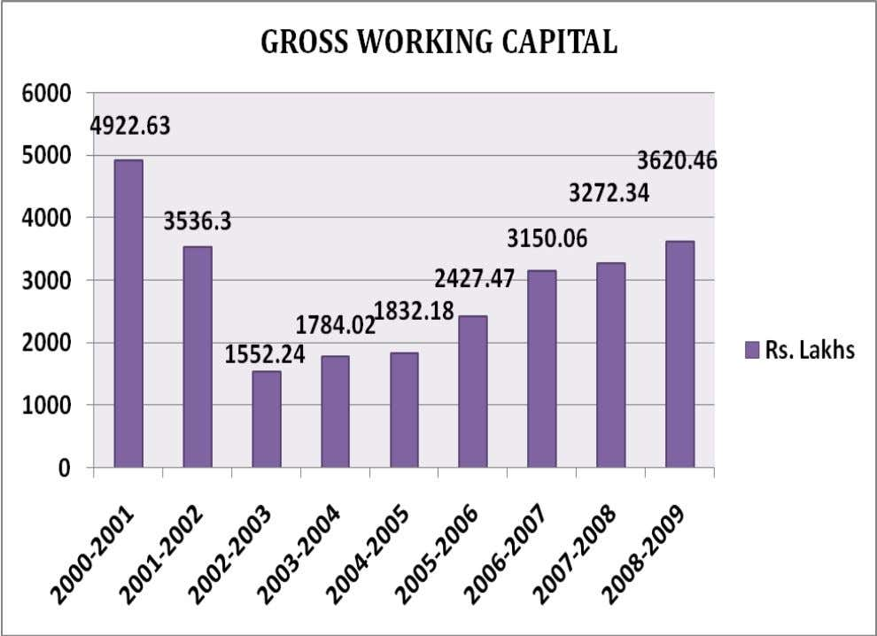 Observation The gross working capital of the firm decreased initially but since 2003 it has