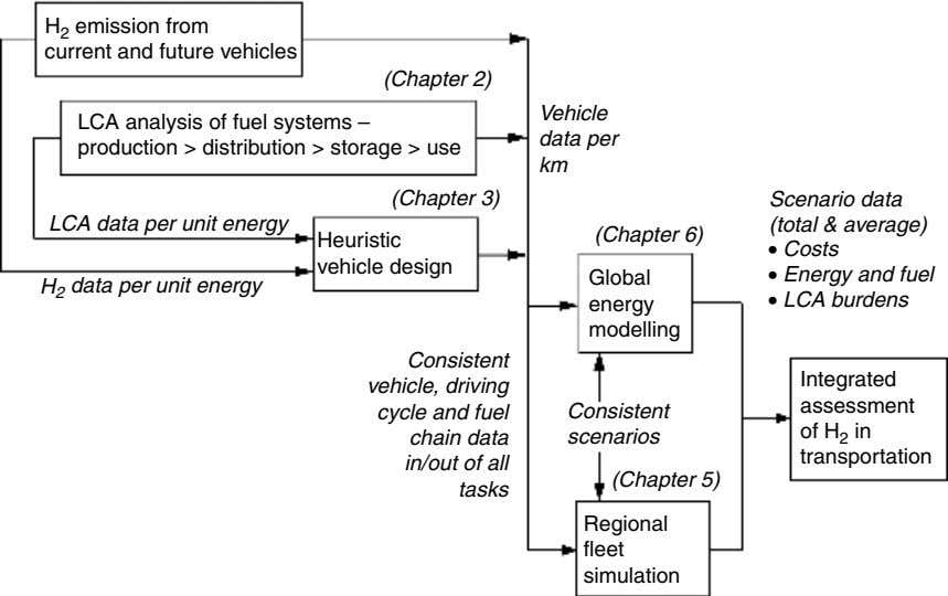 H 2 emission from current and future vehicles (Chapter 2) Vehicle LCA analysis of fuel