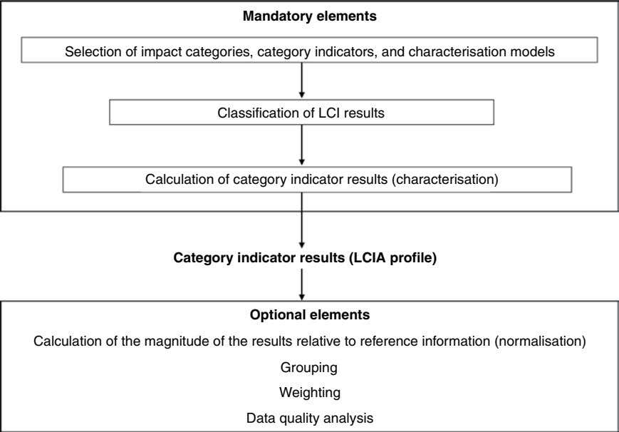 Mandatory elements Selection of impact categories, category indicators, and characterisation models Classification of