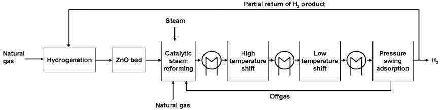 26 Simons and Bauer Figure 2.5 Block flow diagram of hydrogen production from natural gas (Spath