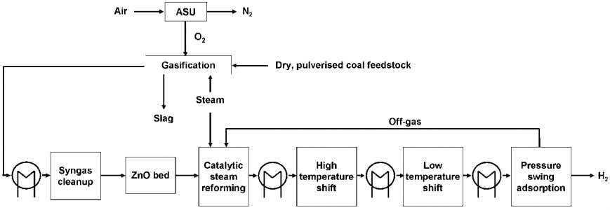 Life cycle assessment of hydrogen production 29 Figure 2.8 Block flow diagram of hydrogen production from