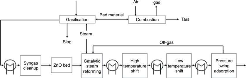 Air gas Bed material Gasification Combustion Ta rs Steam Slag Off-gas Catalytic High Low Pressure