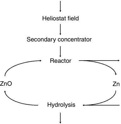 Heliostat field Secondary concentrator Reactor ZnO Zn Hydrolysis