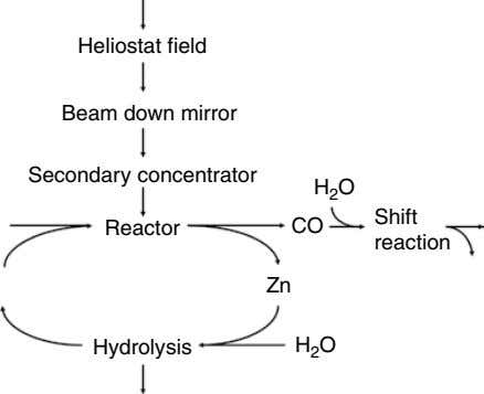 Heliostat field Beam down mirror Secondary concentrator H 2 O Shift Reactor CO reaction Zn