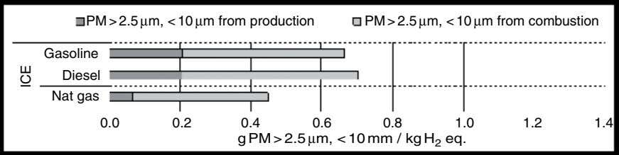 PM > 2.5 µm, < 10 µm from production PM > 2.5 µm, < 10