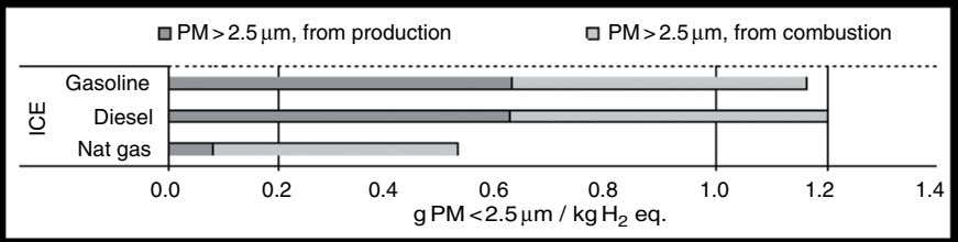 PM>2.5 µm, from production PM > 2.5 µm, from combustion Gasoline Diesel Nat gas 0.0