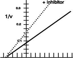 Non-competitive inhibitor : effector binds E and ES; cant be fought off by increasing [S]