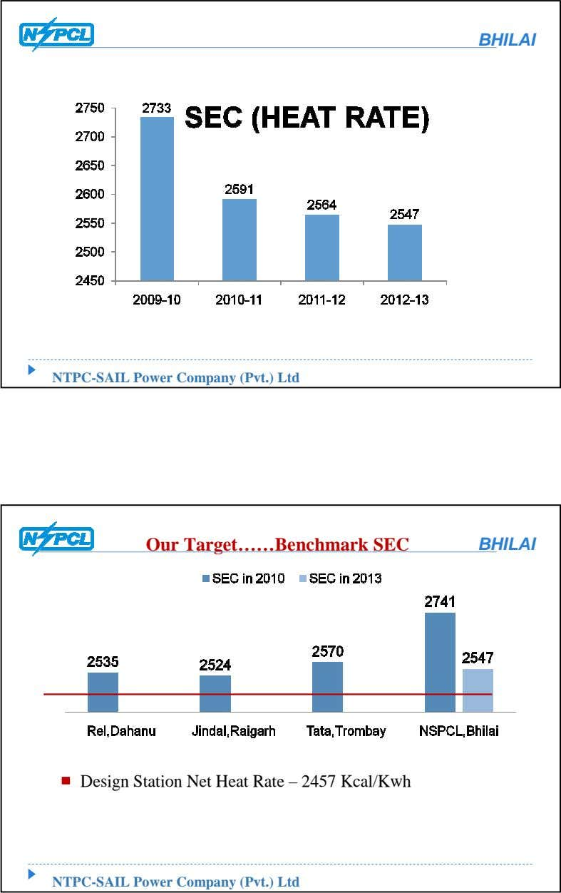 BHILAI NTPC-SAIL Power Company (Pvt.) Ltd Our Target……Benchmark SEC BHILAI Design Station Net Heat Rate
