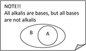 NOTE!! All alkalis are bases, but all bases are not alkalis B A