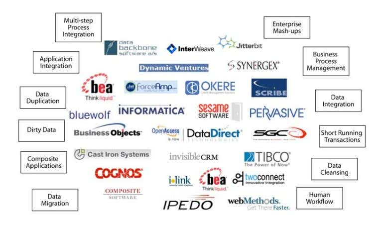 to the latest technologies and integration best practices. Figure 4. Integration partners provide integration solutions