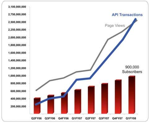 WHITEPAPER Figure 3: As both Salesforce page views and API calls increase rapidly, API calls are