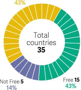 43% Total countries 35 Free 15 Not Free 5 43% 14%