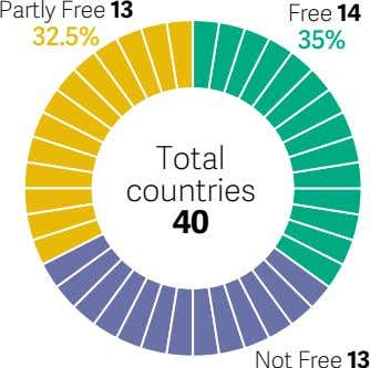 Partly Free 13 Free 14 32.5% 35% Total countries 40 Not Free 13