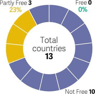 Partly Free 3 Free 0 23% 0% Total countries 13 Not Free 10