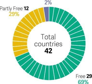 2% Partly Free 12 29% Total countries 42 Free 29 69%