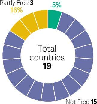 Partly Free 3 5% 16% Total countries 19 Not Free 15
