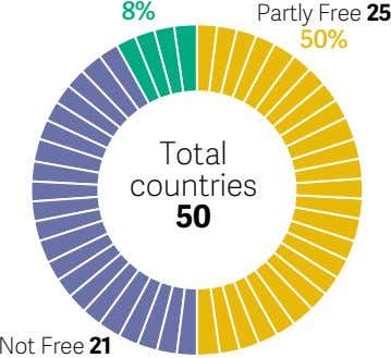 8% Partly Free 25 50% Total countries 50 Not Free 21
