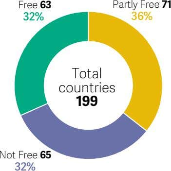 Free 63 Partly Free 71 32% 36% Total countries 199 Not Free 65 32%