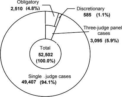 Obligatory 2,510 (4.8%) Discretionary 585 (1.1%) Three-judge panel cases 3,095 (5.9%) Total 52,502 (100.0%)