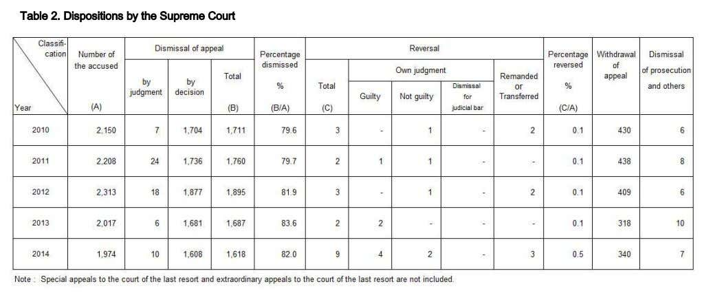 Table 2. Dispositions by the Supreme Court