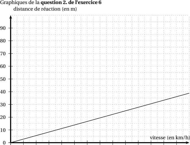 Graphiques de la question 2. de l'exercice 6 distance de réaction (en m) 90 80