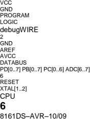 VCC GND PROGRAM LOGIC debugWIRE 2 GND AREF AVCC DATABUS PD[0 .. 7] PB[0 .. 7]