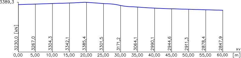 force curve after the 1st tensioning with a factor of 1.05 Prestressing force curve after the