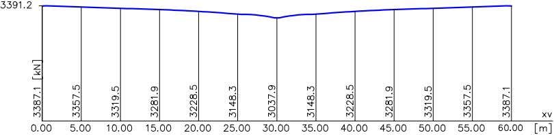 DIN 1045-1 Design Prestressing force curve after tensioning and release If the force calculated during prestressing