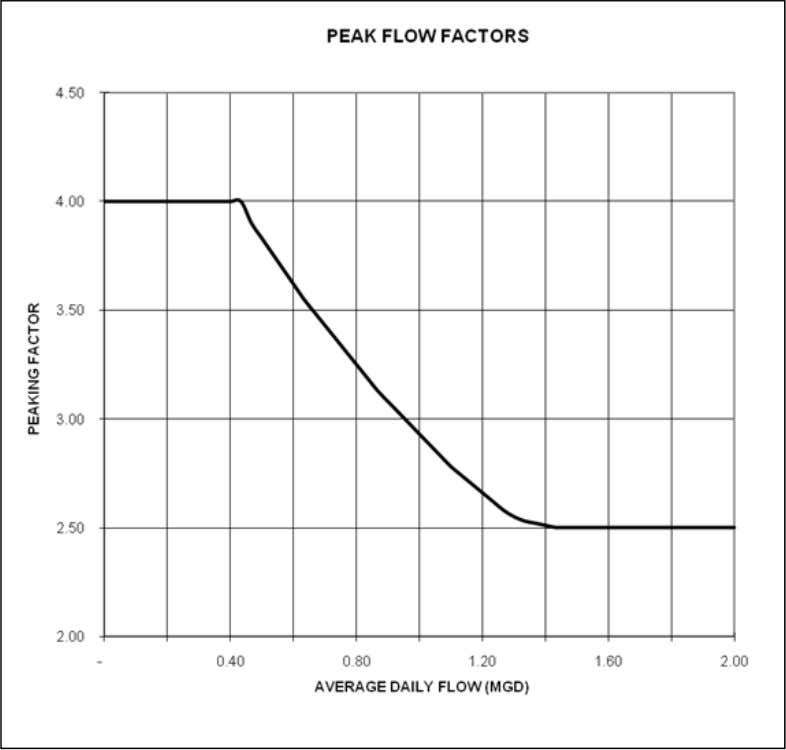 FIGURE 1-1 Peak Flow Factors Prince William County Service Authority 100-41 Utility Standards Manual