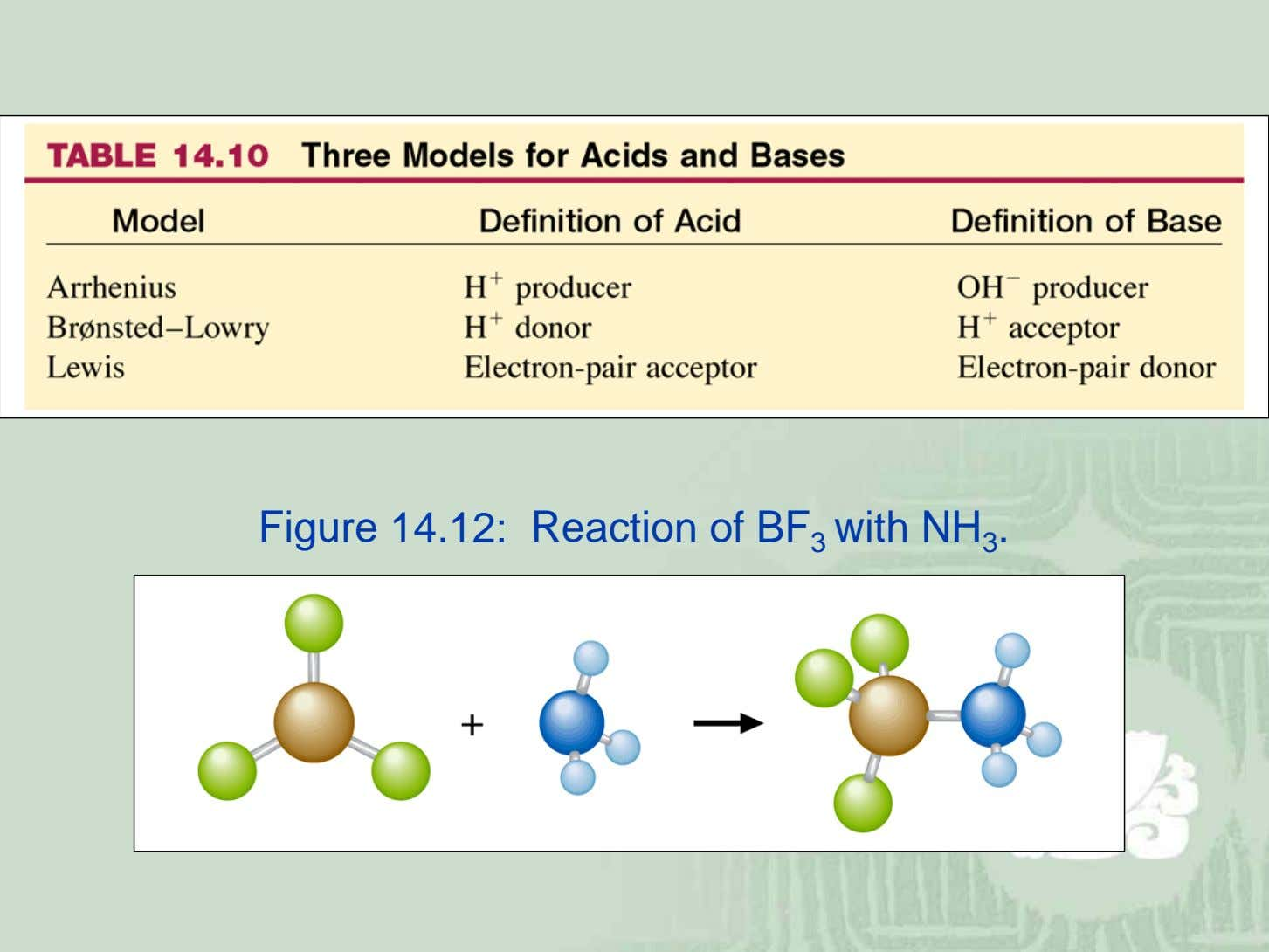 Figure 14.12: Reaction of BF 3 with NH 3 .