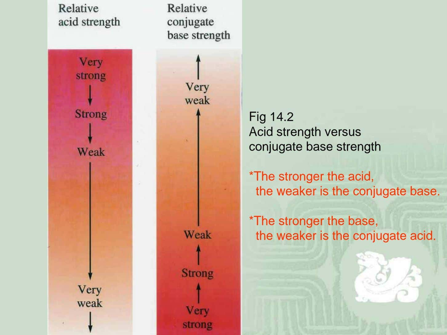 Fig 14.2 Acid strength versus conjugate base strength *The stronger the acid, the weaker is