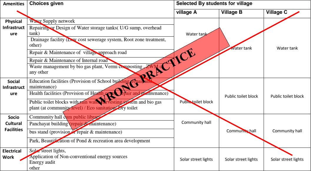 Amenities Choices given Selected By students for village village A Village B Village C Physical Infrastruct