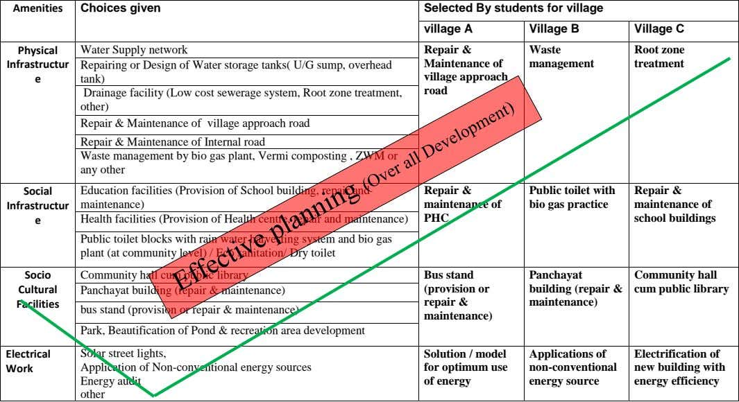 Amenities Choices given Selected By students for village village A Village B Village C Physical Water