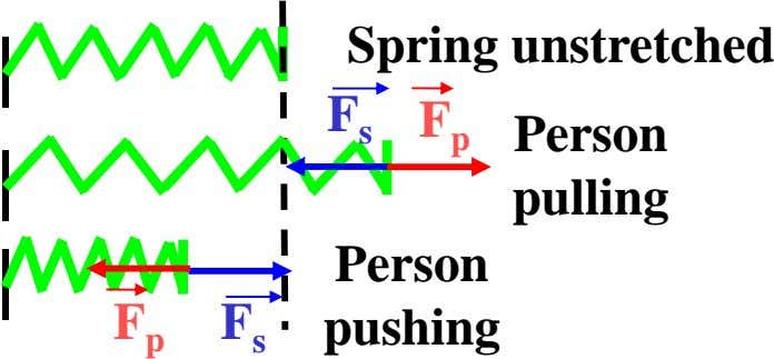 Spring unstretched F s F p Person pulling Person F F pushing p s