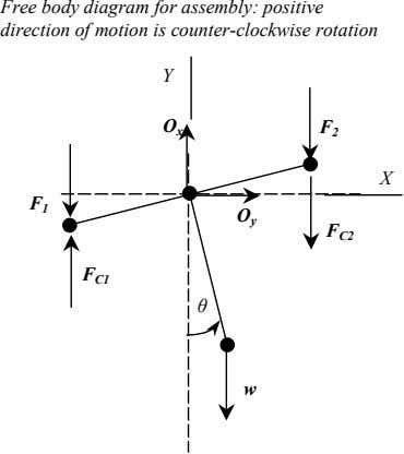 Free body diagram for assembly: positive direction of motion is counter-clockwise rotation Y O x
