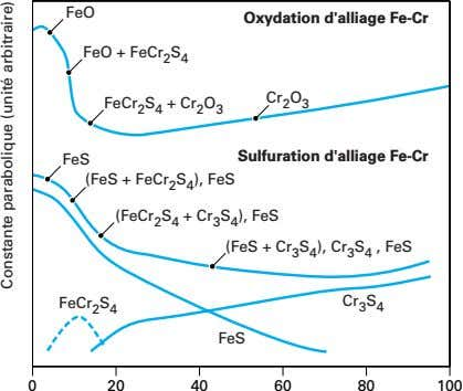 FeO Oxydation d'alliage Fe-Cr FeO + FeCr 2 S 4 Cr 2 O 3 FeCr