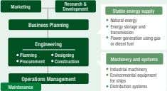 Research & Marketing Development Stable energy supply Business Planning Engineering Natural energy Energy