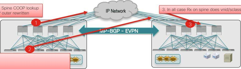 Network SIP and DIP outer rewritten 1 3 MP-BGP - EVPN 2 2. Known EP –