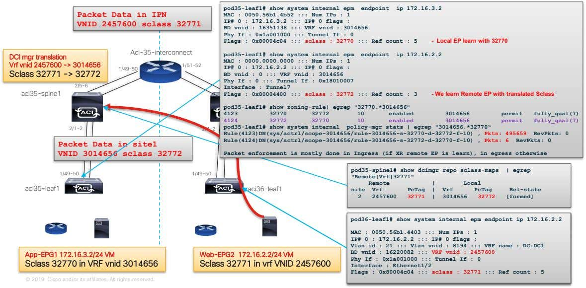 Packet Data in IPN VNID 2457600 sclass 32771 pod35-leaf1# show system internal epm endpoint ip