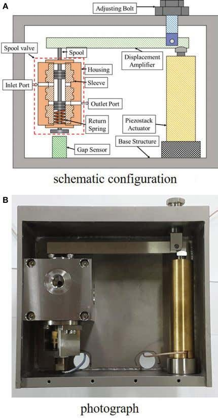 FigUre 1 | schematic configuration and photograph of servo valve system . (a) Schematic configuration and