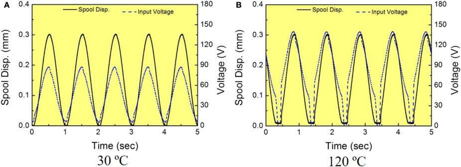FigUre 6 | spool displacement and input voltage at two different temperatures . (a) 30°C and