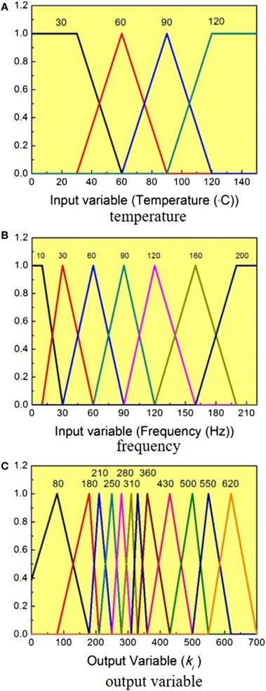 FigUre 11 | Membership functions . (a) Temperature, (B) frequency, and (c) output variable.
