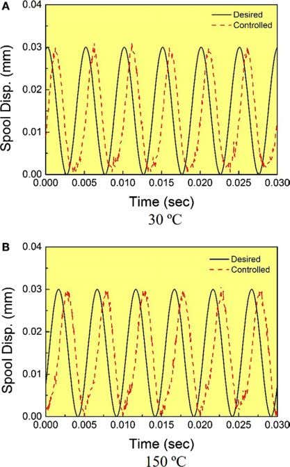 FigUre 10 | Tracking control results at 200 hz . (a) 30°C and (B) 150°C.