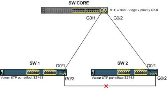 Commandes Cisco Commandes Détails SW-CORE spanning-tree mode rapid-pvst ou pvst Configuration globale sur