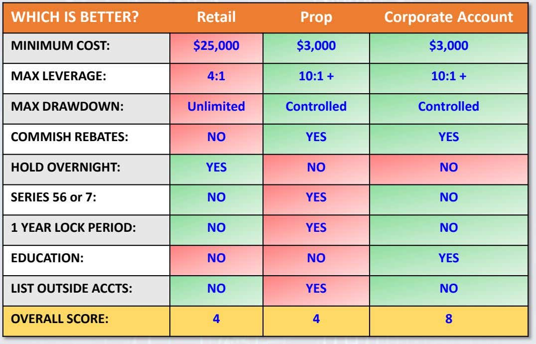 WHICH IS BETTER? Retail Prop Corporate Account MINIMUM COST: $25,000 $3,000 $3,000 MAX LEVERAGE: 4:1