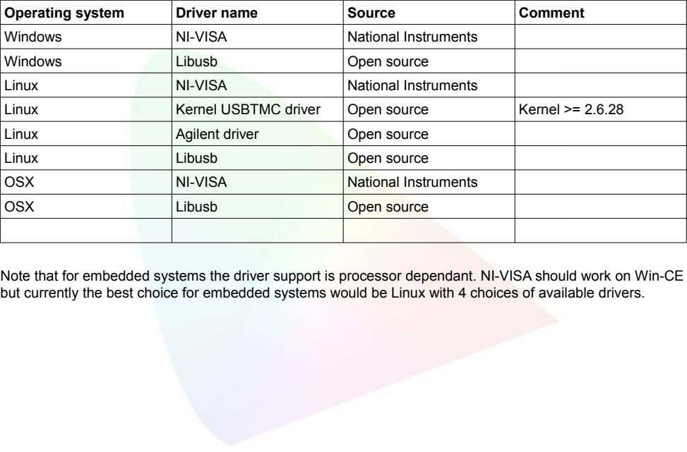 Operating system Driver name Source Comment Windows NI-VISA National Instruments Windows Libusb Open source